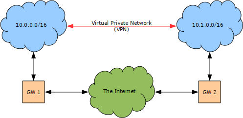Figure depicting Example Virtual Private Network (VPN)