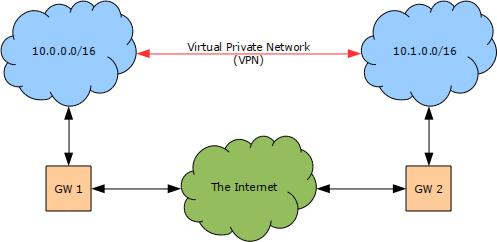 Sonicwall prioritize vpn traffic